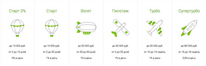 Тарифы уровней пользователей в МаниМен