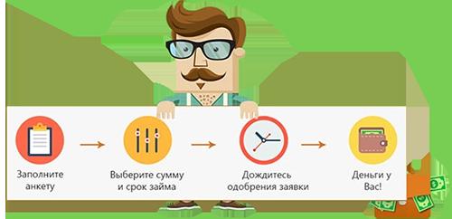 у петровича онлайн займы отзывы клиентовзагадка занял 100 рублей купил 2 шоколадки